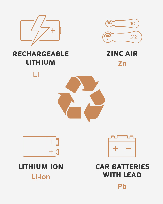 Disposal Of Lithium Ion Car Batteries