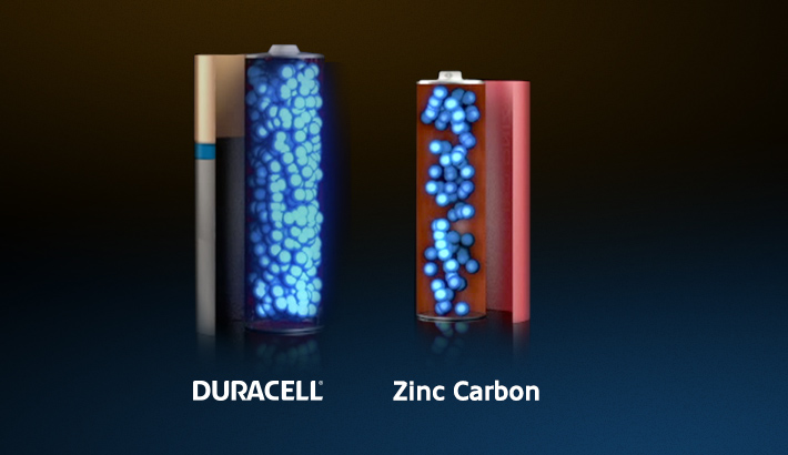 High-density core - the revolutionary technology inside Duracell batteries